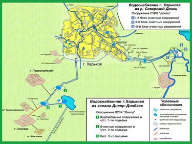 Источники водоснабжения Харькова